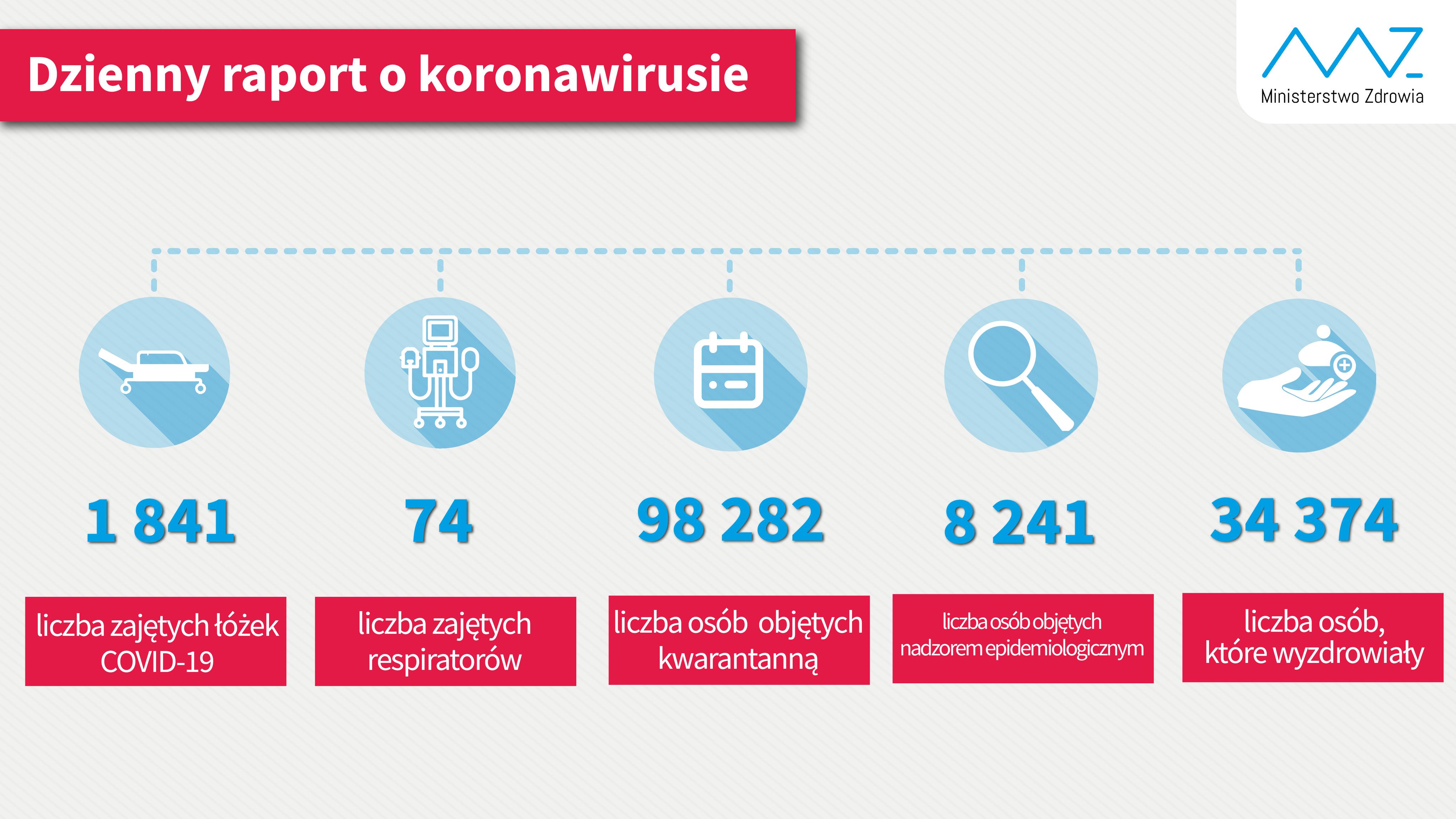koronawirus raport mz - Ministerstwo Zdrowia