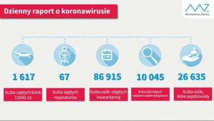 Sobota: 43 nowe przypadki koronawirusa